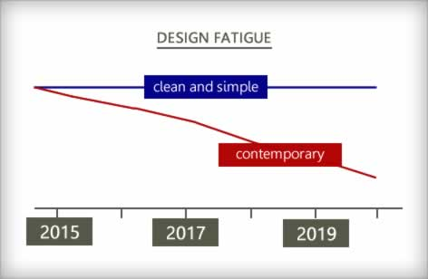 Design Fatigue